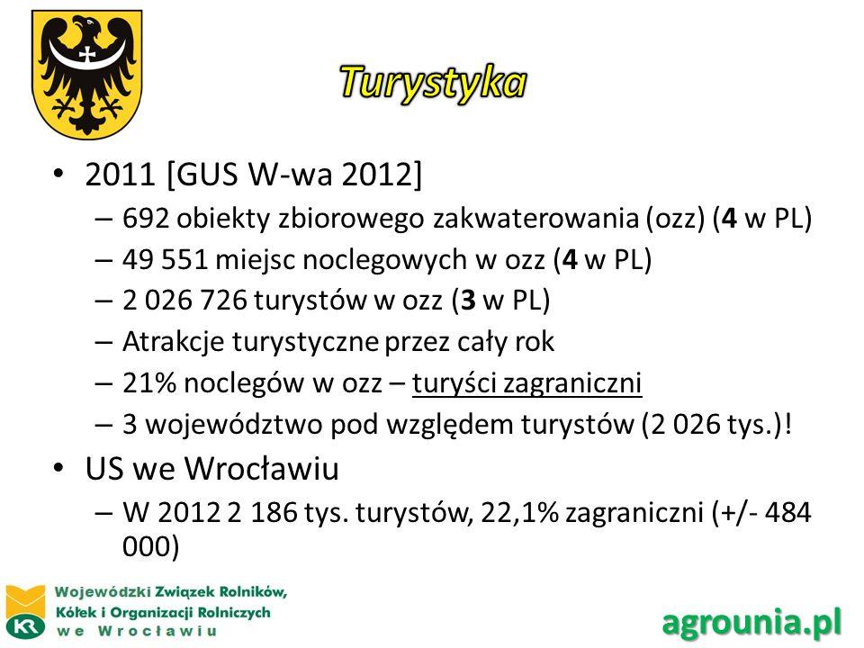 Turystyka agrounia.pl 2011 [GUS W-wa 2012] US we Wrocławiu